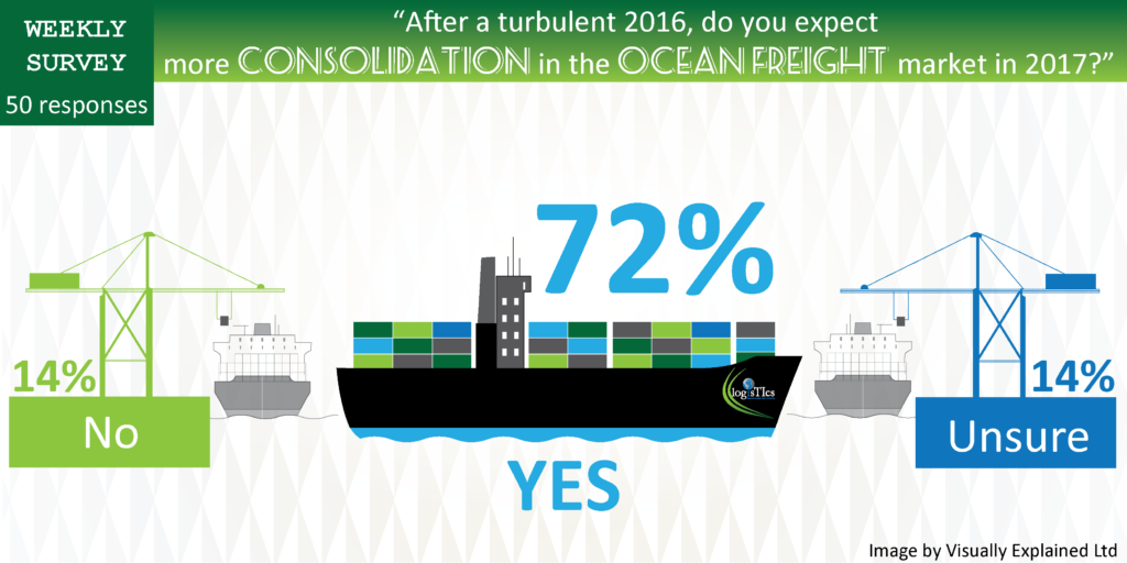 ocean-freight-consolidation-survey